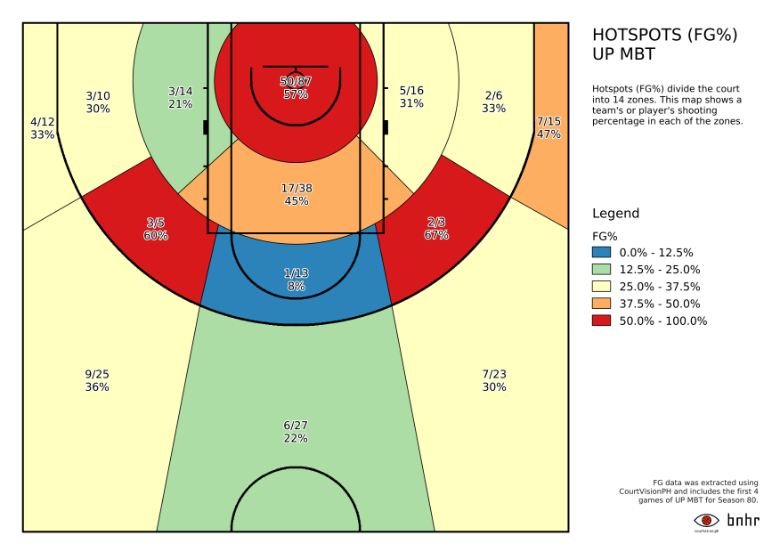 UAAP University of the Philippines Fighting Maroons shot zones in QGIS