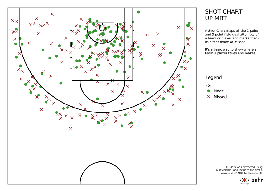 UAAP University of the Philippines Fighting Maroons Shot Chart