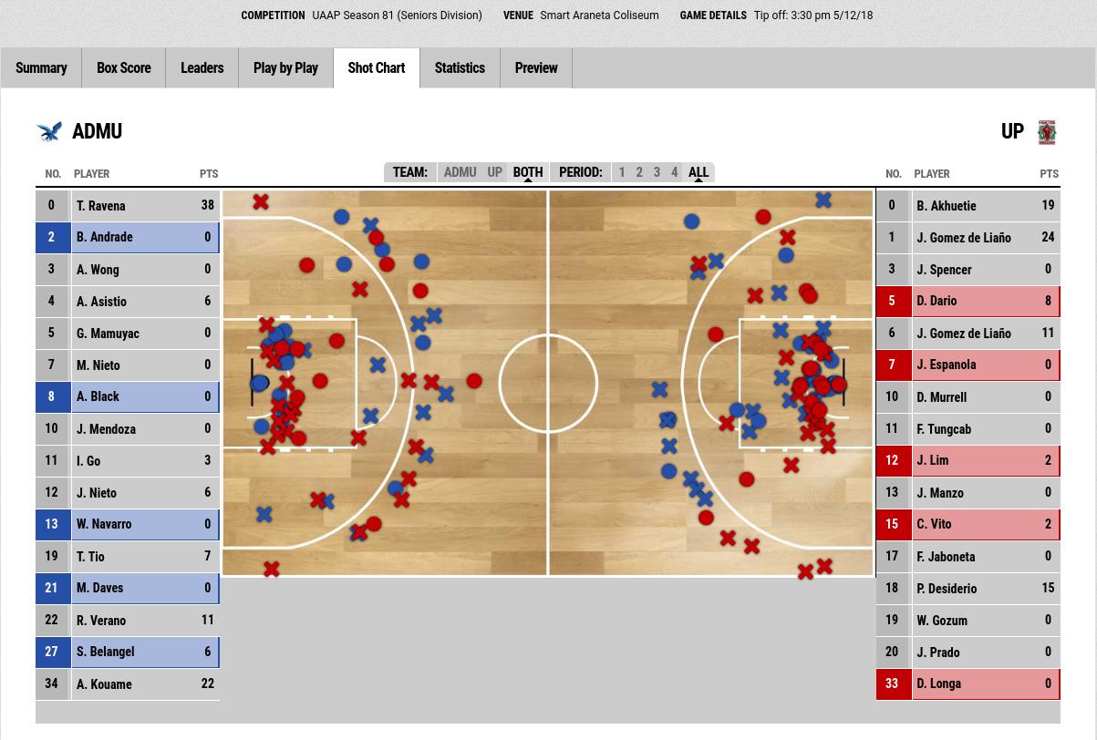 Shot chart of UP vs ADMU UAAP Game S81
