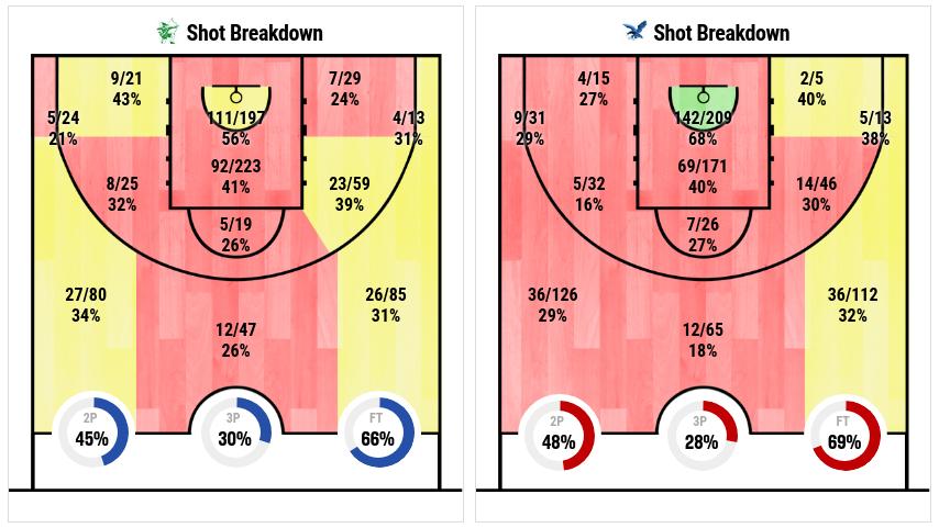 Shot breakdown per zone, DLSU vs ADMU